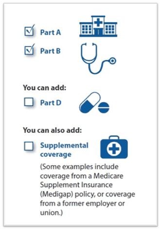Different parts of a Medicare Supplement Plan