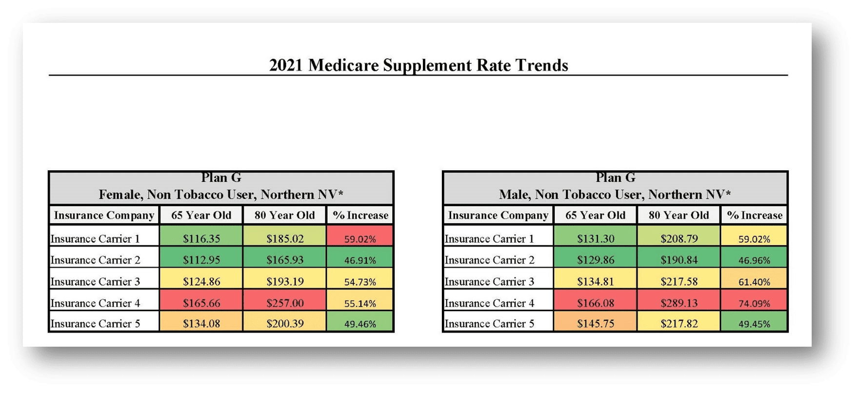 Medicare Supplement Rate Trends